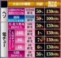 サミー株式会社 ぱちんこCR真・北斗無双 大当たり内訳