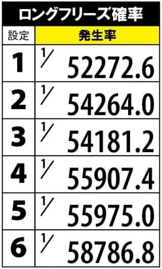 パチスロガルパンGのロングフリーズ発生率