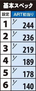 パチスロ ガールフレンド(仮)~聖櫻学園メモリアル~のボーナス確率・機械割