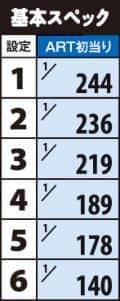 株式会社オリンピア パチスロ ガールフレンド(仮)~聖櫻学園メモリアル~ 機械割