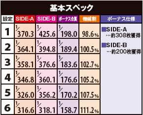 シェイクⅢ SIDE-Aのボーナス確率・機械割