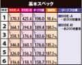 株式会社大都技研 シェイクⅢ SIDE-A 機械割
