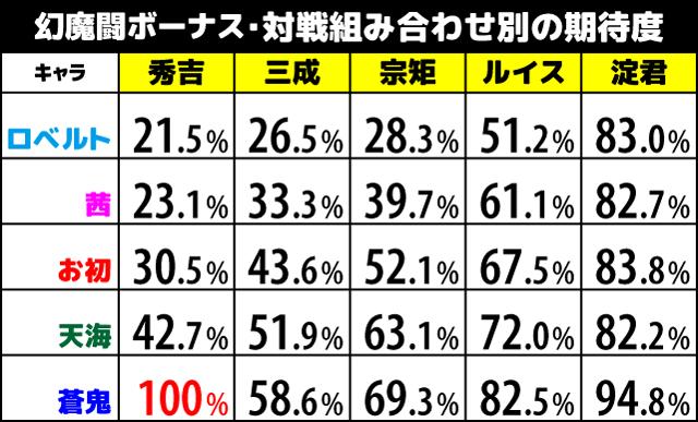 新鬼武者DoD 幻魔闘ボーナス・対戦組み合わせの期待度