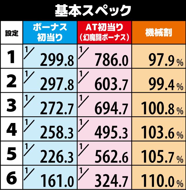 スロット 新 鬼武 ゾーン 者 【新鬼武者】6号機新鬼武者の狙い目は??