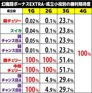新鬼武者DoD 幻魔闘ボーナスEXTRA・小役&継続ゲーム数別勝利期待度