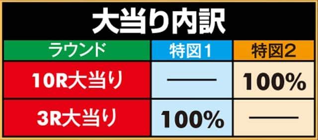 株式会社ニューギン P EXゼウス 大当り内訳