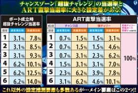モンキーターンⅢの超抜チャレンジとART直撃当選の紹介