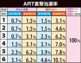 パチスロモンキーターンⅢのART直撃当選率の一覧表