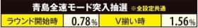 モンキーターンⅢの青島全速モード突入抽選の紹介