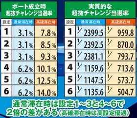 モンキーターンⅢの超抜チャレンジ当選率の紹介