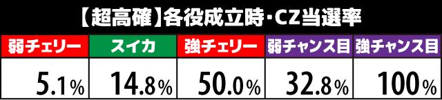 1000ちゃん CZ当選率3