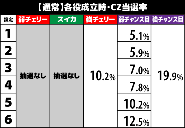 1000ちゃん CZ当選率1