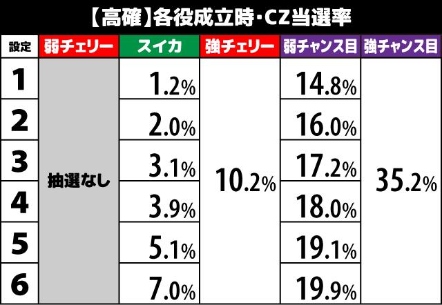 1000ちゃん CZ当選率2