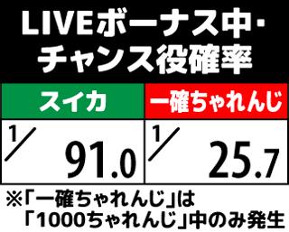 1000ちゃん LIVEボーナス中のチャンス役確率