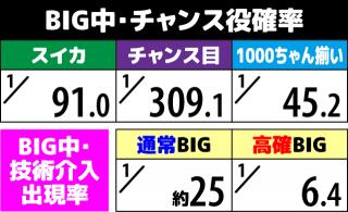 1000ちゃん BIG中のチャンス役確率