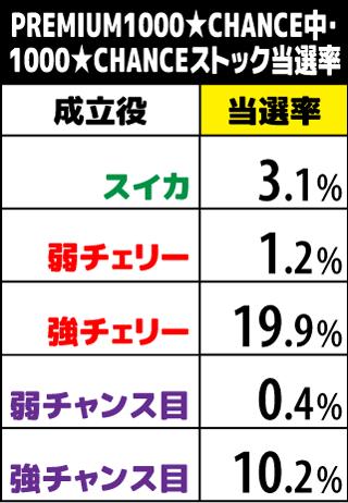1000ちゃん PREMIUM1000★CHANCE中のストック当選率