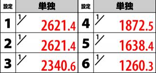 1000ちゃん ボーナスフラグ詳細3