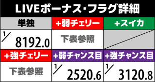 1000ちゃん ボーナスフラグ詳細6