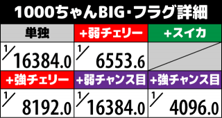 1000ちゃん ボーナスフラグ詳細1