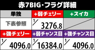 1000ちゃん ボーナスフラグ詳細2