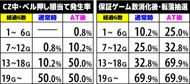 1000ちゃん CZ中の抽選2
