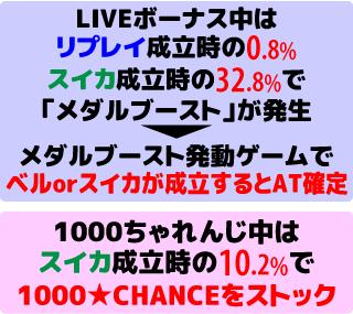 1000ちゃん LIVEボーナス中の抽選2