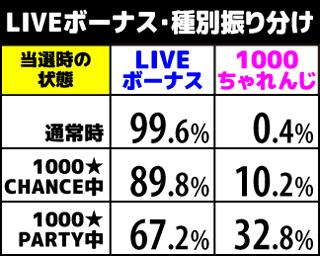 1000ちゃん LIVEボーナス中の抽選1