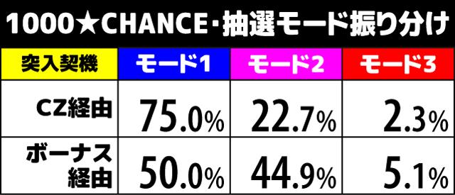 1000ちゃん 1000★CHANCE中の抽選1