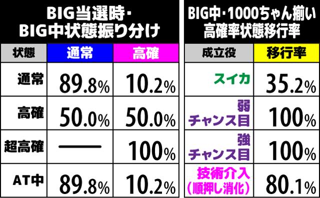 1000ちゃん BIG中の抽選1