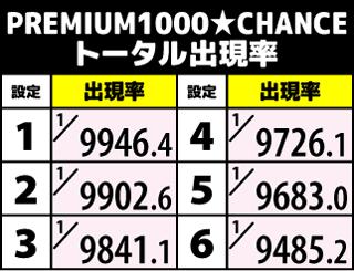 1000ちゃん PREMIUM1000★チャンス出現率
