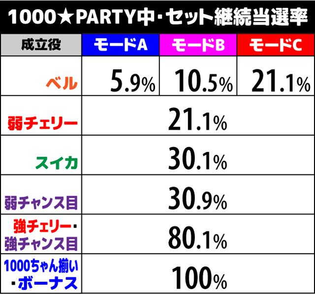 1000ちゃん 1000★PARTY中の抽選2