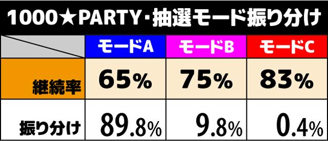 1000ちゃん 1000★PARTY中の抽選1