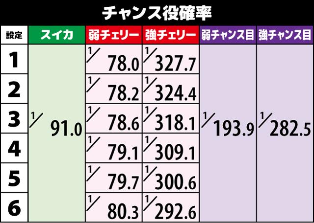 1000ちゃん チャンス役確率