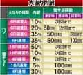株式会社大都技研 CRぱちんこ押忍!番長 大当たり内訳