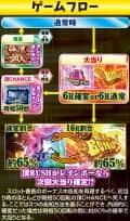 株式会社大都技研 CRぱちんこ押忍!番長 ゲームフロー