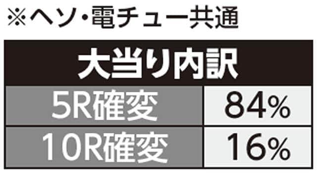 株式会社西陣 ちょいパチ 甦りぱちんこ~花満開~29 大当り内訳