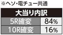 株式会社西陣 ちょいパチ 甦りぱちんこ~花満開~29 大当たり内訳