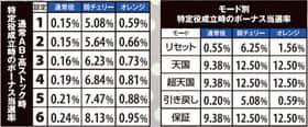 キングパルサー~DOT PULSAR~ 特定役時のボーナス当選率