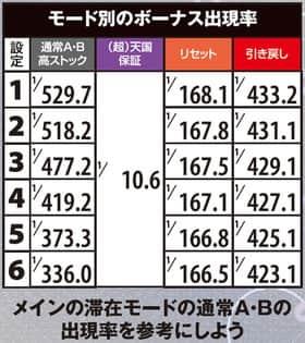 キングパルサー~DOT PULSAR~ モード別のボーナス出現率