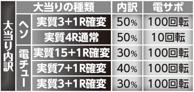株式会社ニューギン CR真・花の慶次 N3-K 大当り内訳