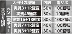 株式会社ニューギン CR真・花の慶次 N3-K 大当たり内訳