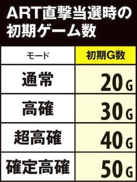 パチスロモンスターハンター 狂竜戦線のART直撃当選時の初期ゲーム数