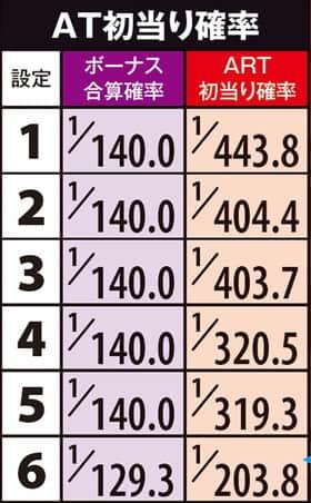 モンスターハンター 狂竜戦線のAT初当たり確率の紹介