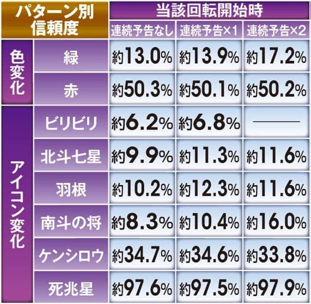 ぱちんこCR北斗の拳7百裂乱舞の予告演出信頼度