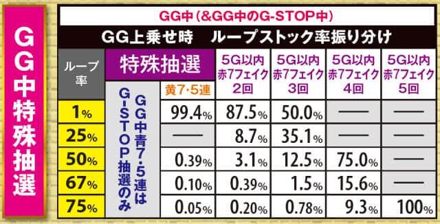 ミリオンゴッド凱旋のGG中(G-STOP)の特殊抽選