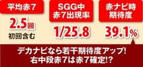 SGG中に赤7が揃うとゲーム数が残り16Gの状態まで巻き戻る!