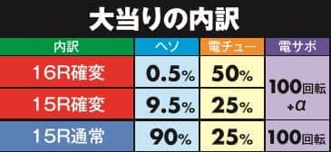 株式会社西陣 CR ALL2025 with 100 大当り内訳