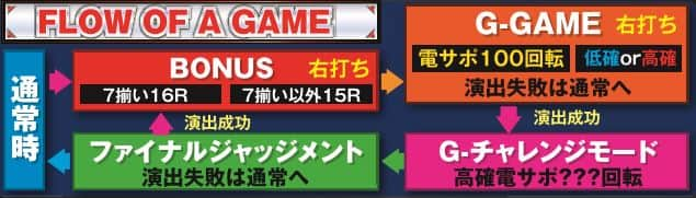 株式会社西陣 CR ALL2025 with 100 ゲームフロー