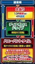 株式会社ソフィア PハイスクールD×D GLA ゲームフロー