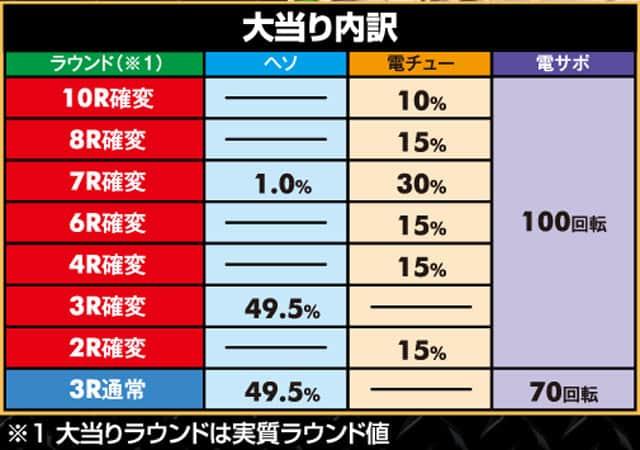 株式会社高尾 Pクイーンズブレイド3 レイナVer. 大当り内訳
